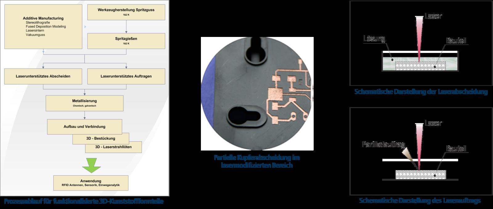 """Invention Store: """"Polymeraktiv"""" - SELEKTIVE LASERAKTIVIERUNG VON ..."""