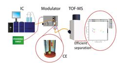 Setup of the two-dimensional separation system consisting of Ion Chromatography (IC), a modulator and Capillary Electrophoresis (CE) connected to a mass spectrometer (MS) with an exemplary measurement result.