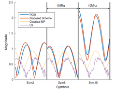 Channel transfer function for selected data symbols of an OFDM signal at 10% normalized Doppler Shift. Our Proposed Scheme outperforms classical MP and Least Square (LS) approaches, fairly estimating the Perfect Channel State Information (PCSI).