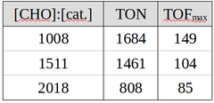 Table 1: TON and TOF(max) for example ratios of substrate to catalyst [CHO:cat.] . Polymerizations were performed with a pressure of 1 bar and 80°  (Quelle: PCT/EP2017/066128