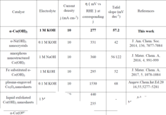 Table: Excerpt catalyst comparison [University of Konstanz]/ table available as PDF see below
