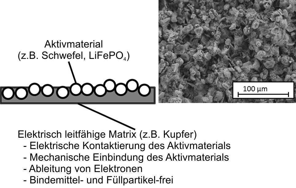 Invention Store: Neuartiges Kathodenmaterial für Lithium-Schwefel ...