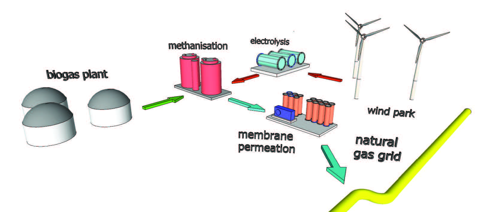 Invention Store Combined Biogas Upgrading Power To Gas Energy Storage Plant Diagram Images Videos